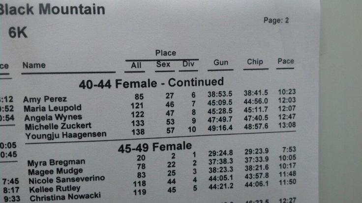 5th in my age group! Dang it - could been 4th if I had known the course a little better. :)